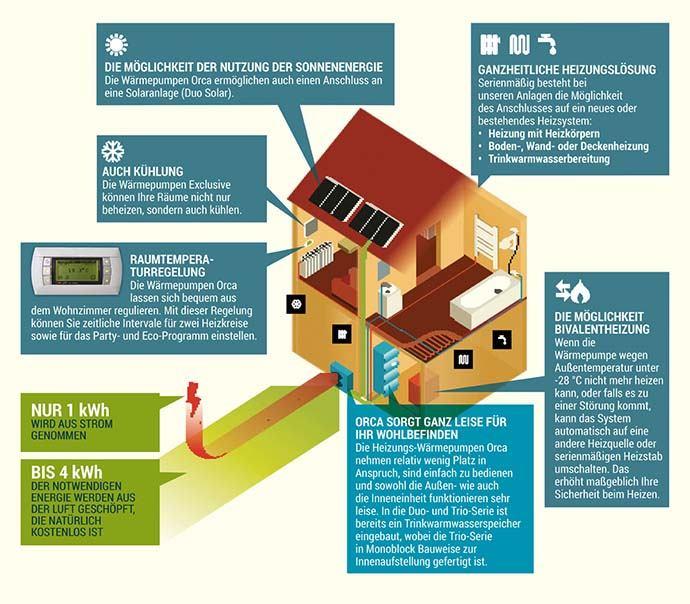 Wärmepumpe für Heizung Kosten